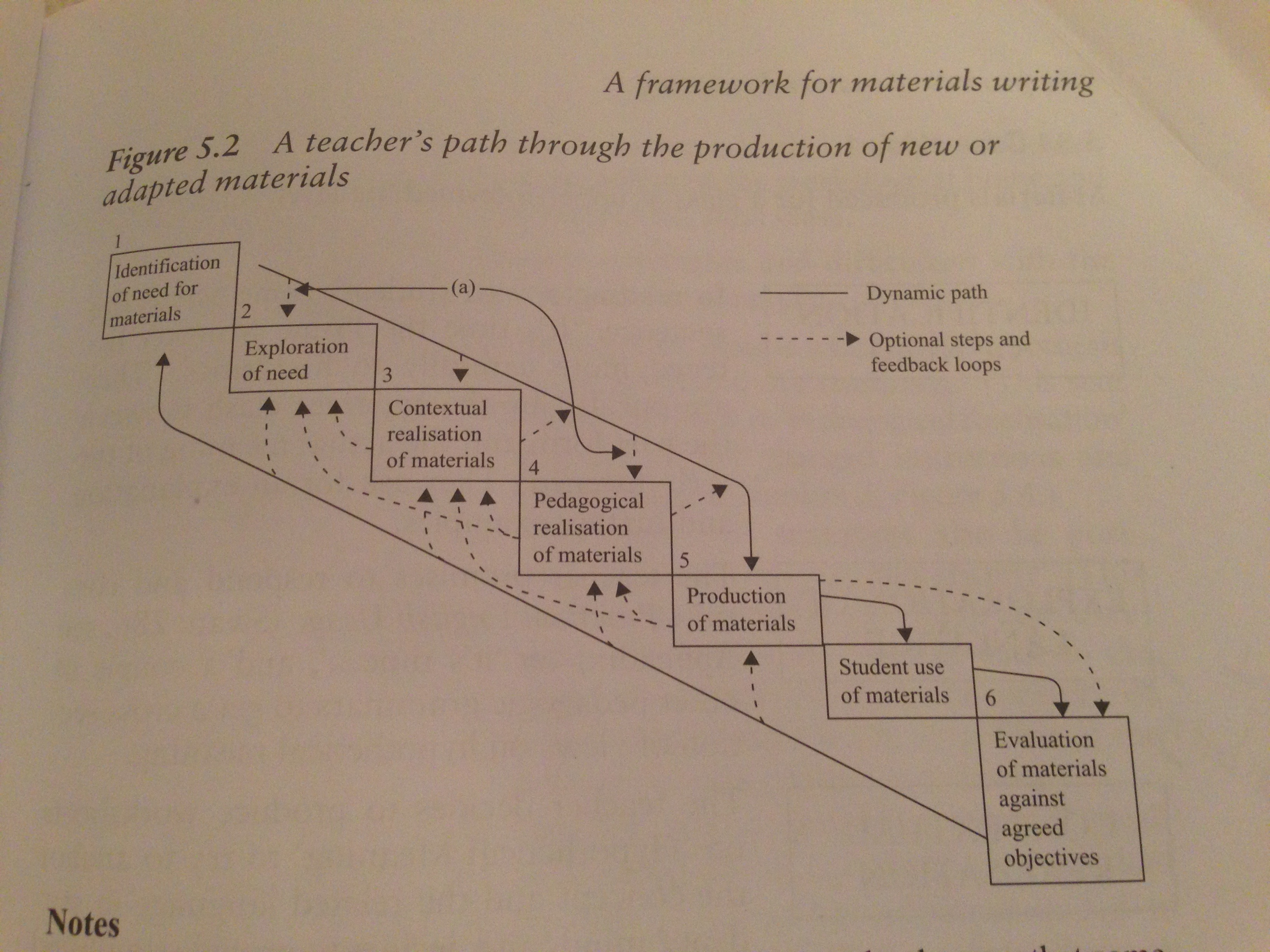 a framework for materials writing efl materials. Black Bedroom Furniture Sets. Home Design Ideas